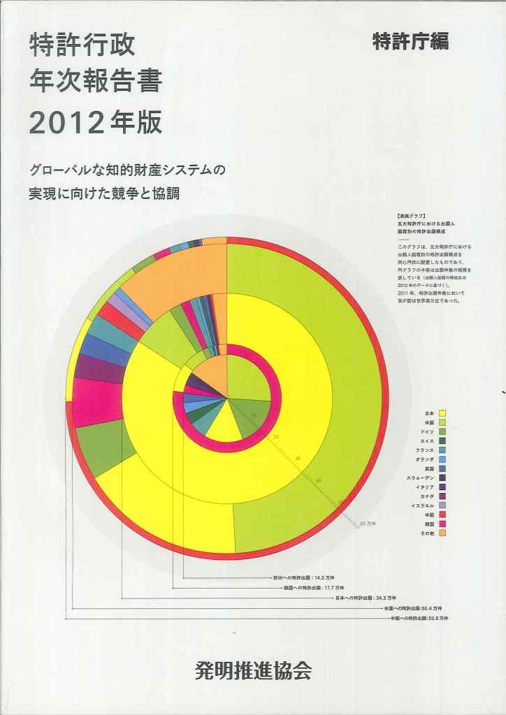 特許行政年次報告書